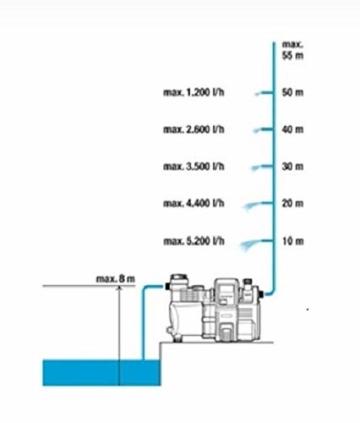 Gardena Premium Hauswasserautomat 6000/6E LCD Inox: Hauswasserpumpe mit 6000 l/h Fördermenge, 1300 W Motor, mit LC-Display, Pumpengehäuse aus rostfreiem hochwertigem Edelstahl (1760-20) - 6
